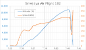 2880px-Sriwijaya_Air_Flight_182_Speed_and_Altitude.svg.png