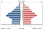 Population_pyramid_of_Spain_2016.png