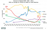 share-of-world-gdp-screen-shot-2013-06-19-at-1-07-27-pm.png